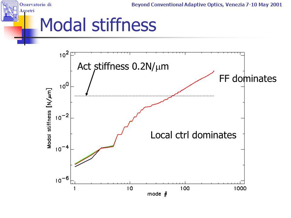 Osservatorio di Arcetri Beyond Conventional Adaptive Optics, Venezia 7-10 May 2001 Modal stiffness Act stiffness 0.2N/  m Local ctrl dominates FF dom