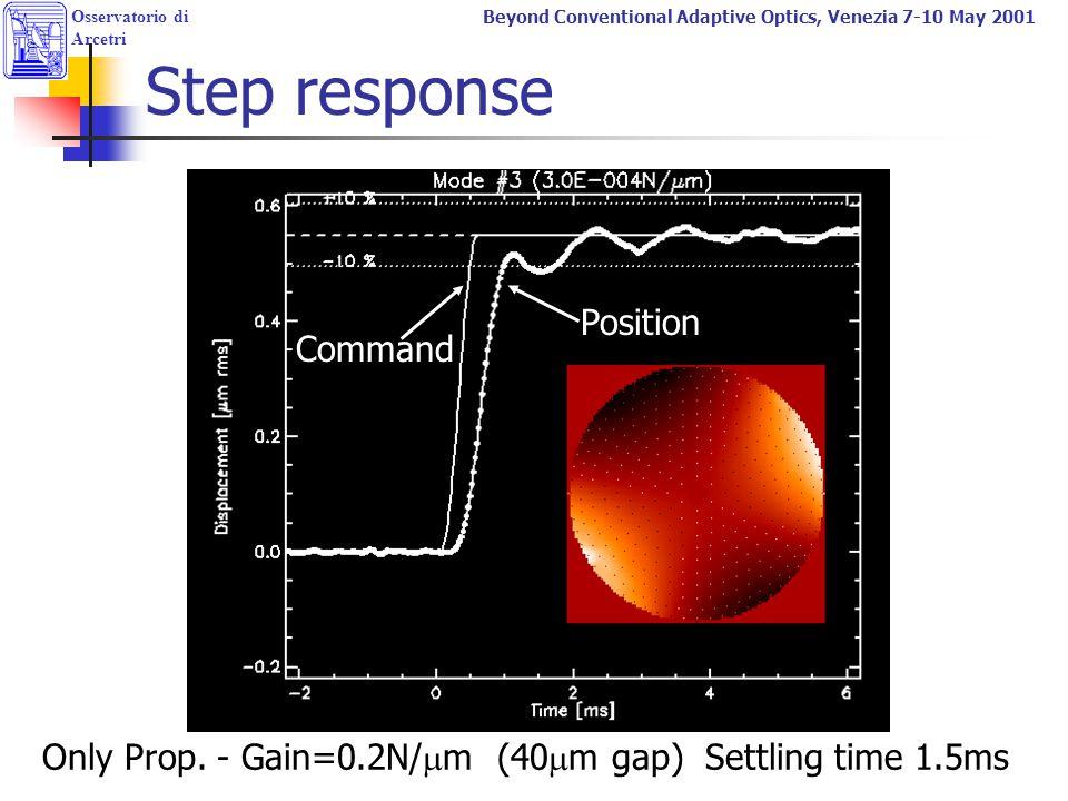 Osservatorio di Arcetri Beyond Conventional Adaptive Optics, Venezia 7-10 May 2001 Step response Only Prop. - Gain=0.2N/  m (40  m gap) Settling tim