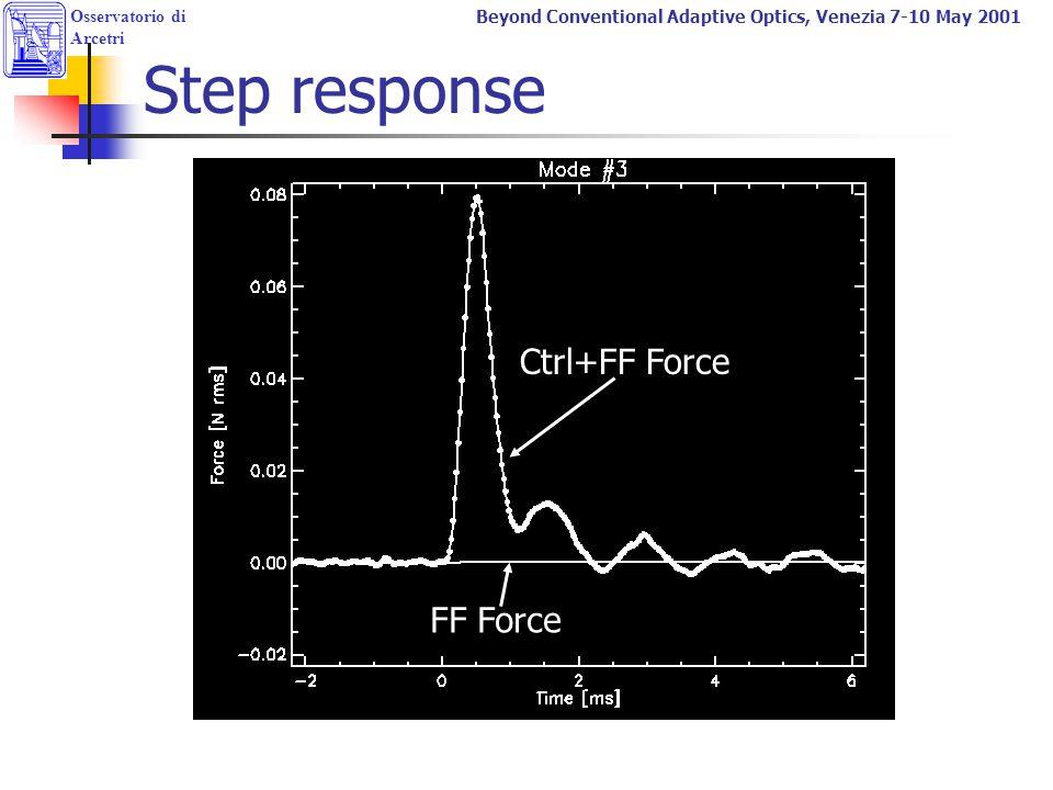 Osservatorio di Arcetri Beyond Conventional Adaptive Optics, Venezia 7-10 May 2001 Step response FF Force Ctrl+FF Force