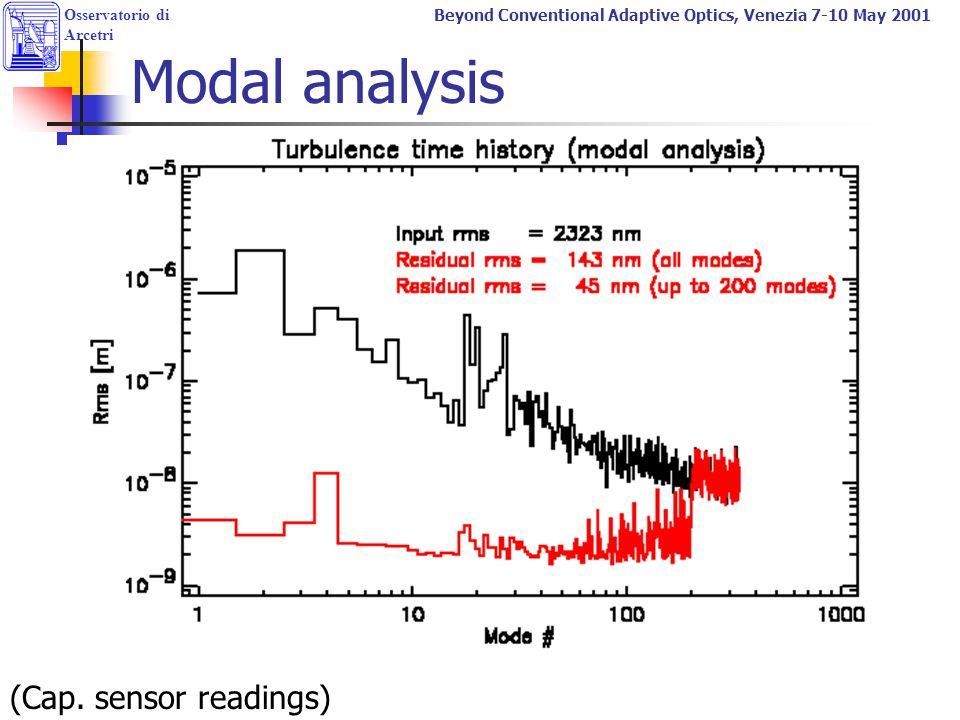 Osservatorio di Arcetri Beyond Conventional Adaptive Optics, Venezia 7-10 May 2001 Modal analysis (Cap. sensor readings)