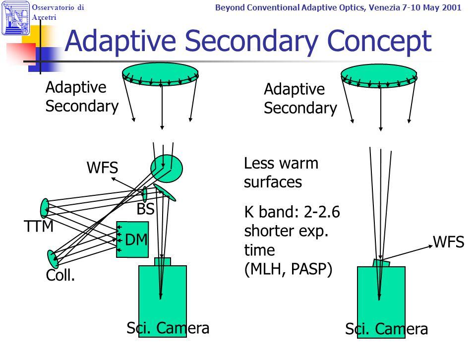 Beyond Conventional Adaptive Optics, Venezia 7-10 May 2001 Adaptive Secondary Concept WFS Sci. Camera DM Coll. TTM BS Conventional Secondary Adaptive