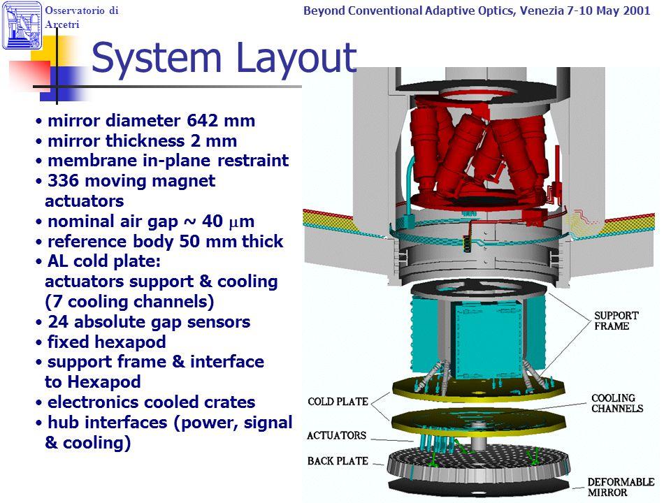 Osservatorio di Arcetri Beyond Conventional Adaptive Optics, Venezia 7-10 May 2001 mirror diameter 642 mm mirror thickness 2 mm membrane in-plane rest