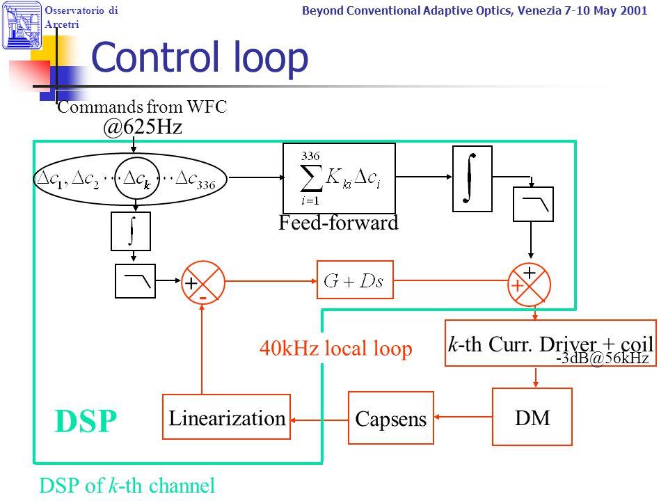 Osservatorio di Arcetri Beyond Conventional Adaptive Optics, Venezia 7-10 May 2001 Control loop Commands from WFC - + DM k-th Curr. Driver + coil Caps