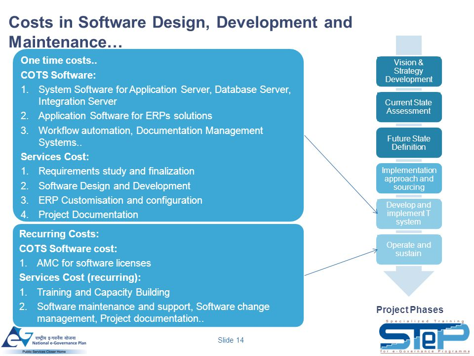 Slide 14 Vision & Strategy Development Current State Assessment Future State Definition Implementation approach and sourcing Develop and implement T system Operate and sustain One time costs..