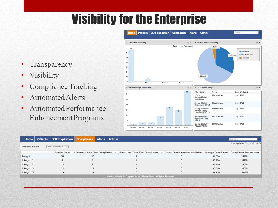Visibility for the Enterprise Transparency Visibility Compliance Tracking Automated Alerts Automated Performance Enhancement Programs