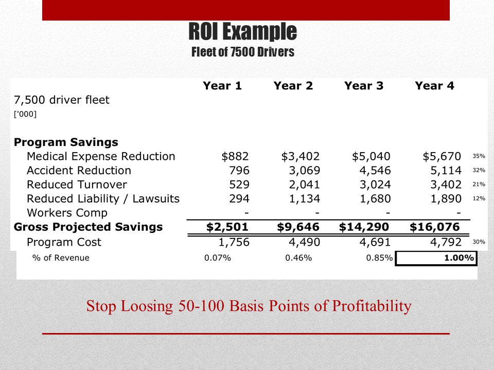 Stop Loosing 50-100 Basis Points of Profitability ROI Example Fleet of 7500 Drivers
