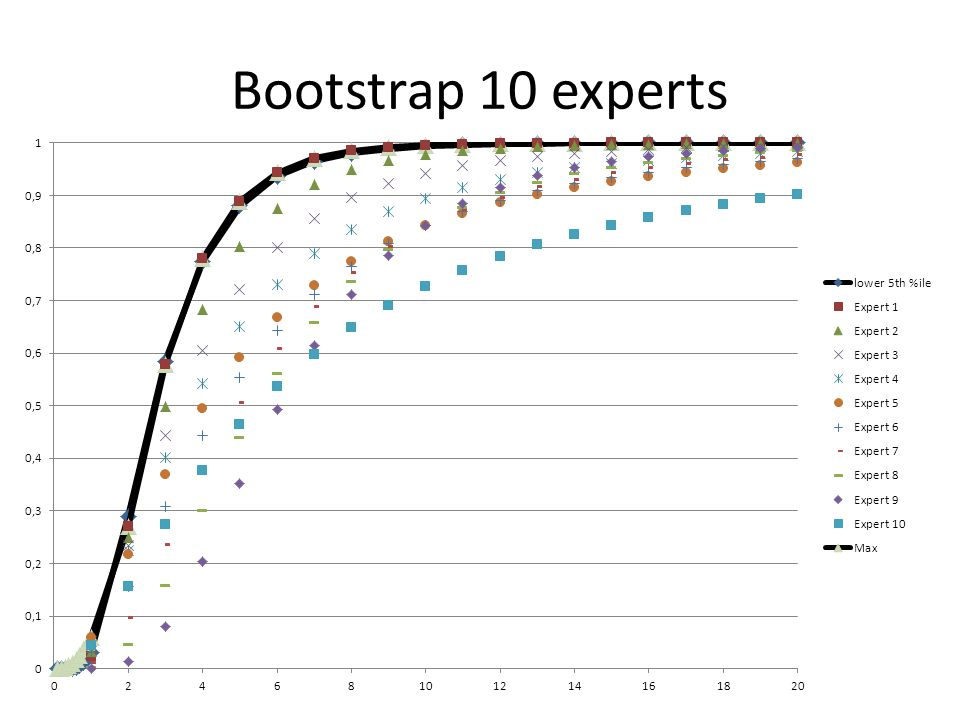 Bootstrap 10 experts