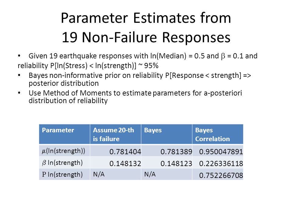 Parameter Estimates from 19 Non-Failure Responses Given 19 earthquake responses with ln(Median) = 0.5 and  = 0.1 and reliability P[ln(Stress) < ln(strength)] ~ 95% Bayes non-informative prior on reliability P[Response posterior distribution Use Method of Moments to estimate parameters for a-posteriori distribution of reliability ParameterAssume 20-th is failure BayesBayes Correlation  (ln(strength)) 0.7814040.7813890.950047891  ln(strength) 0.1481320.1481230.226336118  ln(strength) N/A 0.752266708