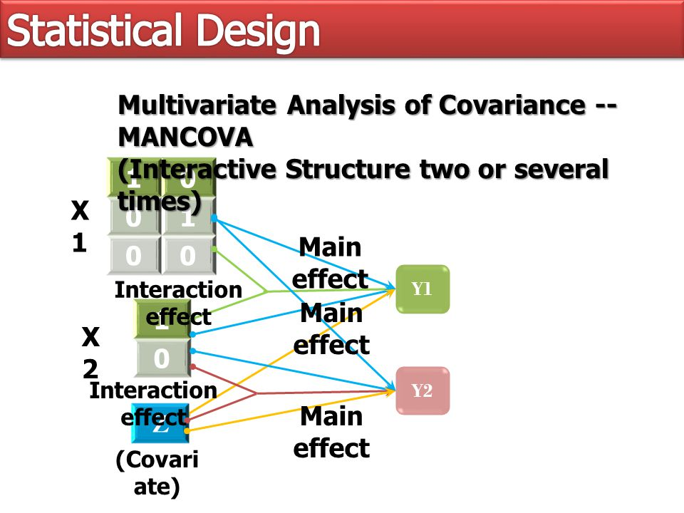 Y1 1 0 10 01 00 Z Y2 Multivariate Analysis of Covariance -- MANCOVA (Interactive Structure two or several times) X1X1 X2X2 (Covari ate) Main effect Interaction effect Main effect