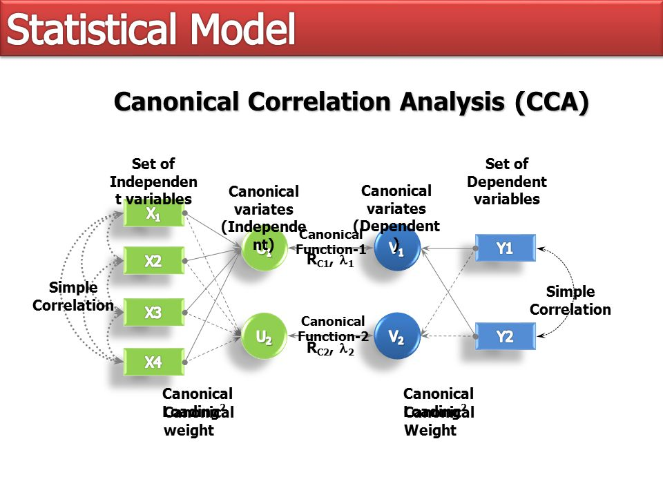 Canonical variates (Independe nt) Canonical variates (Dependent ) R C1, 1 Set of Independen t variables Set of Dependent variables Canonical Function-1 R C2, 2 Canonical Loading 2 Simple Correlation Canonical Correlation Analysis (CCA) Canonical weight Canonical Weight Canonical Function-2