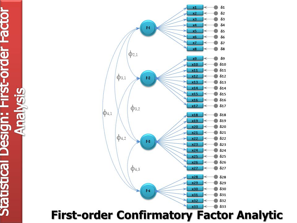 11 22 33 44 55 66 77 88 99  10 1111  12  13  14  15  16  17  18  19  20  21  22  23  24  25  26  27  28  29  30  31  32  33 x1 x2 x3 x4 x5 x6 x7 x8 x9 x10 x11 x12 x13 x14 x15 x16 x17 x18 x19 x20 x21 x22 x23 x24 x25 x26 x27 x28 x29 x30 x31 x32 x33 F-1 F-2 F-3 F-4 First-order Confirmatory Factor Analytic Model  2,1  3,2  4,3  3,1  4,2  4,1