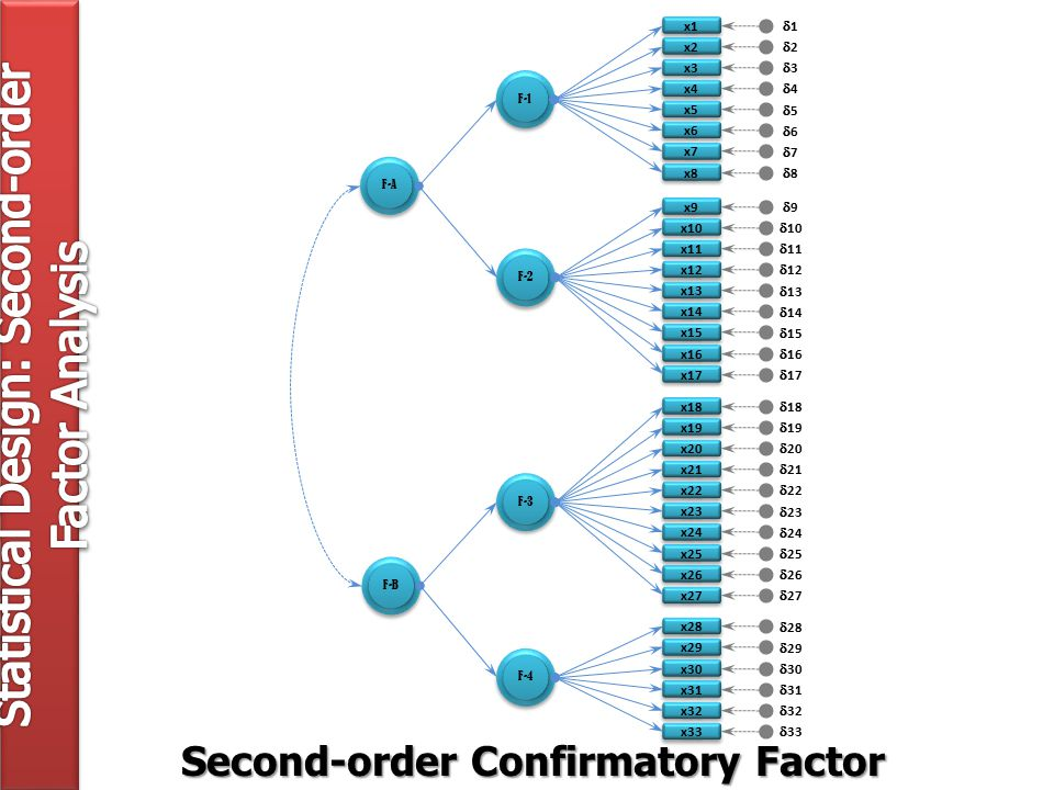 11 22 33 44 55 66 77 88 99  10 1111  12  13  14  15  16  17  18  19  20  21  22  23  24  25  26  27  28  29  30  31  32  33 x1 x2 x3 x4 x5 x6 x7 x8 x9 x10 x11 x12 x13 x14 x15 x16 x17 x18 x19 x20 x21 x22 x23 x24 x25 x26 x27 x28 x29 x30 x31 x32 x33 F-1 F-2 F-3 F-4 F-A F-B Second-order Confirmatory Factor Analytic Model