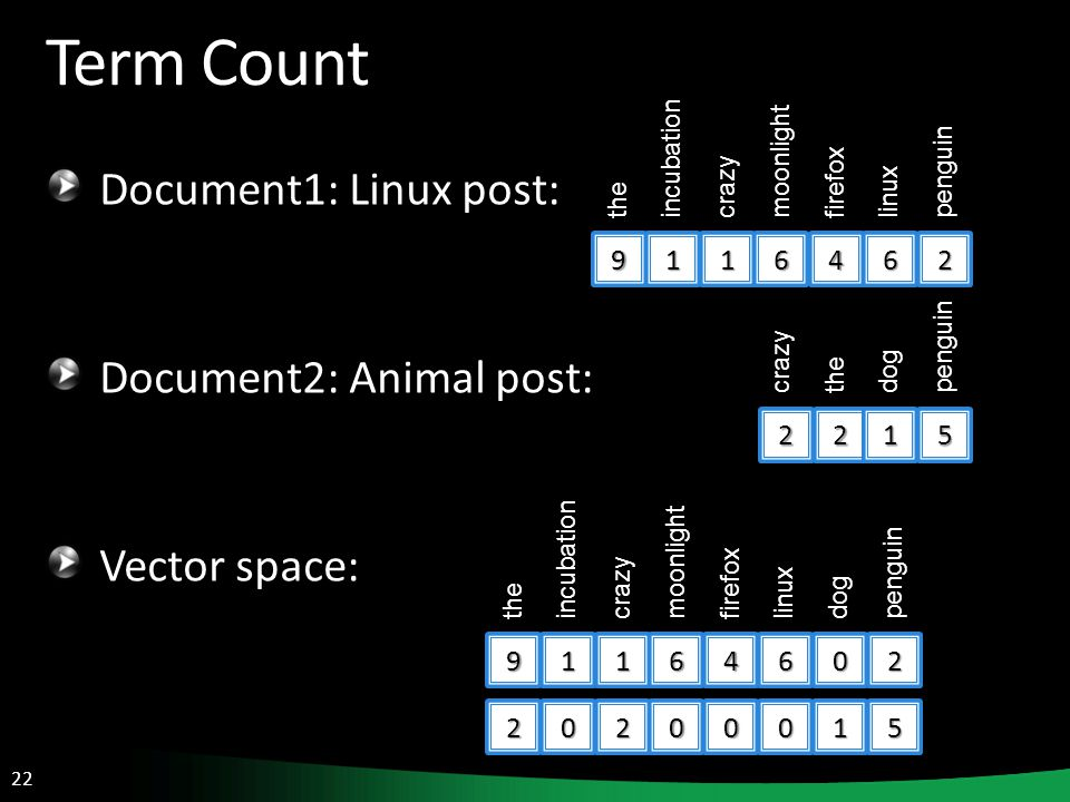 22 Term Count Document1: Linux post: Document2: Animal post: Vector space: 9 the 1 incubation 1 crazy 6 moonlight 4 firefox 6 linux 2 penguin 2 the 1 dog 5 penguin 9 the 1 incubation 1 crazy 6 moonlight 4 firefox 6 linux 0 dog 2 penguin 20200015 2 crazy