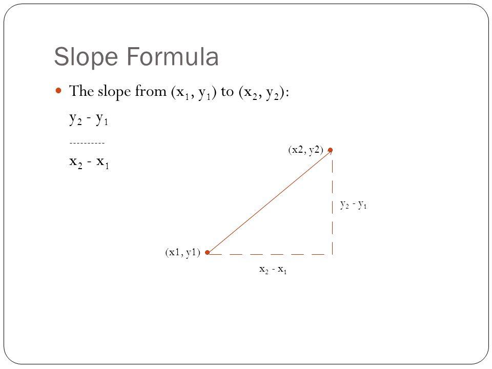 Slope Formula The slope from (x 1, y 1 ) to (x 2, y 2 ): y 2 - y 1 ---------- x 2 - x 1 (x1, y1) (x2, y2) y 2 - y 1 x 2 - x 1