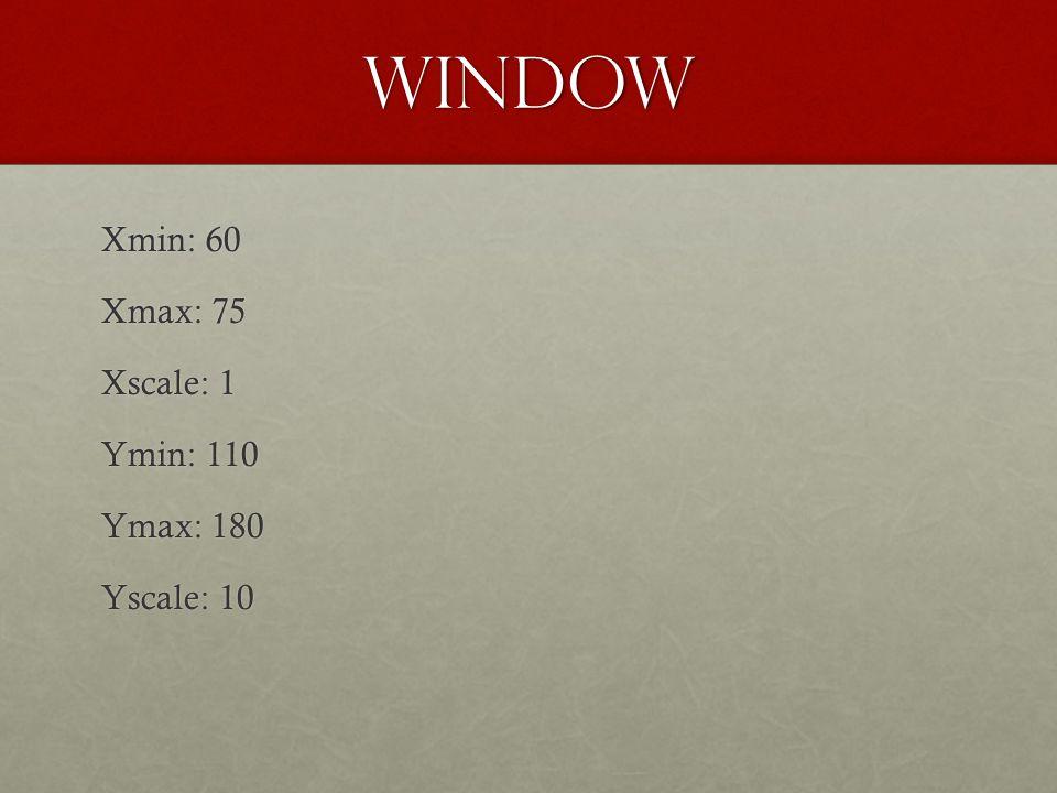 Window Xmin: 60 Xmax: 75 Xscale: 1 Ymin: 110 Ymax: 180 Yscale: 10