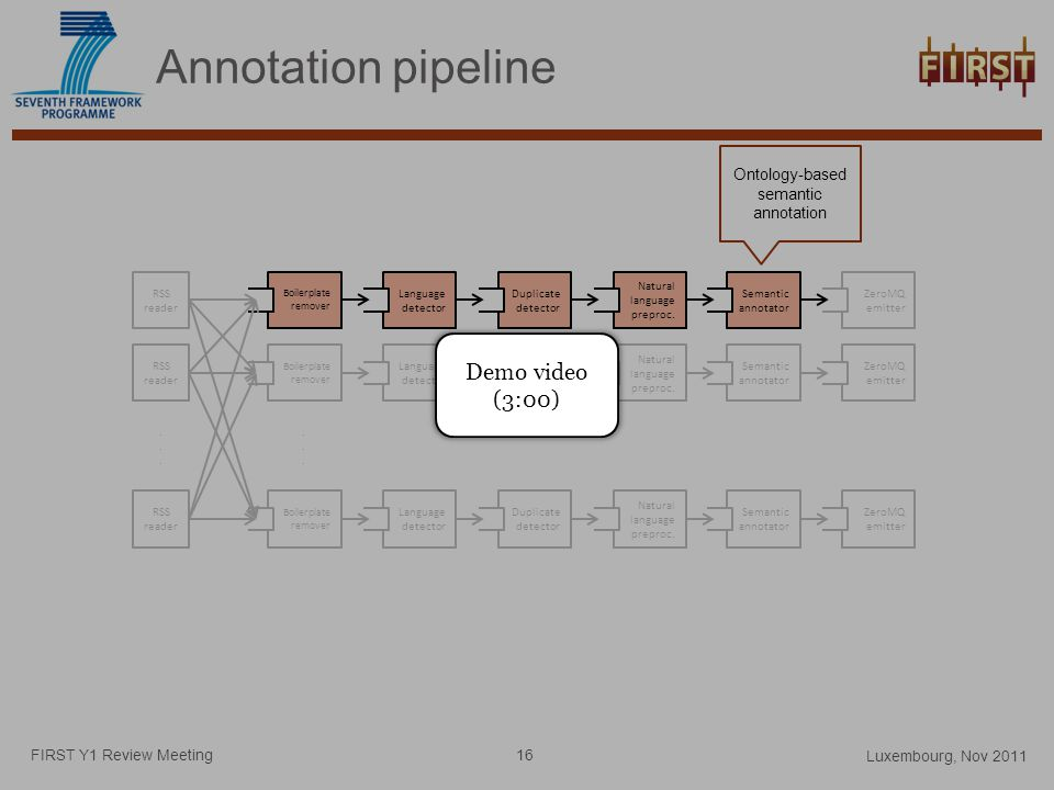 Annotation pipeline FIRST Y1 Review Meeting Boilerplate remover Language detector Duplicate detector Natural language preproc.