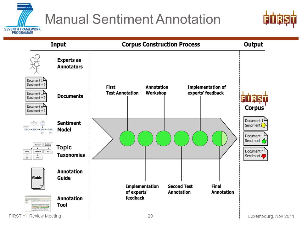 Manual Sentiment Annotation Luxembourg, Nov 2011 FIRST Y1 Review Meeting 20 Topic