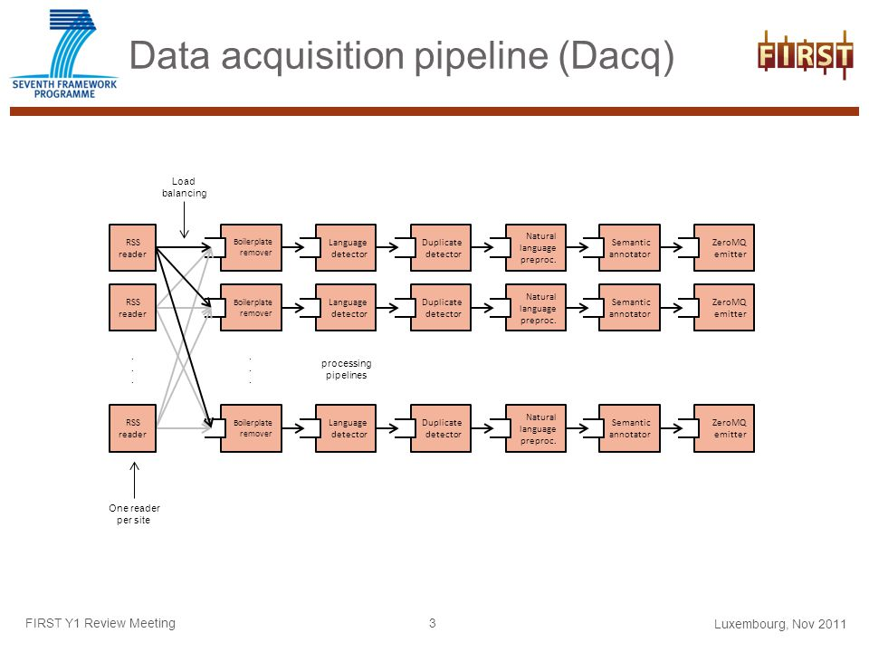 Data acquisition pipeline (Dacq) FIRST Y1 Review Meeting Boilerplate remover Language detector Duplicate detector Natural language preproc.