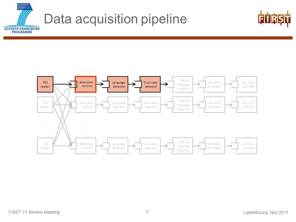 Data acquisition pipeline FIRST Y1 Review Meeting Boilerplate remover Language detector Duplicate detector Natural language preproc.