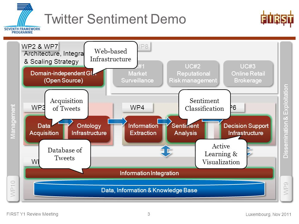 Twitter Sentiment Demo Luxembourg, Nov 2011 Architecture, Integration & Scaling Strategy Architecture, Integration & Scaling Strategy Management WP10 WP2 & WP7 Dissemination & Exploitation WP9 WP3 WP4 WP6 Ontology Infrastructure Ontology Infrastructure Information Extraction Information Extraction Sentiment Analysis Sentiment Analysis Decision Support Infrastructure Decision Support Infrastructure Domain-independent GUI (Open Source) Domain-independent GUI (Open Source) Information Integration Data, Information & Knowledge Base WP5 WP1 & WP8 UC#1 Market Surveillance UC#1 Market Surveillance UC#2 Reputational Risk management UC#2 Reputational Risk management UC#3 Online Retail Brokerage UC#3 Online Retail Brokerage Data Acquisition Data Acquisition Data Acquisition FIRST Y1 Review Meeting 3 Sentiment Analysis Decision Support Infrastructure Domain-independent GUI (Open Source) Information Integration Acquisition of Tweets Sentiment Classification Active Learning & Visualization Database of Tweets Web-based Infrastructure