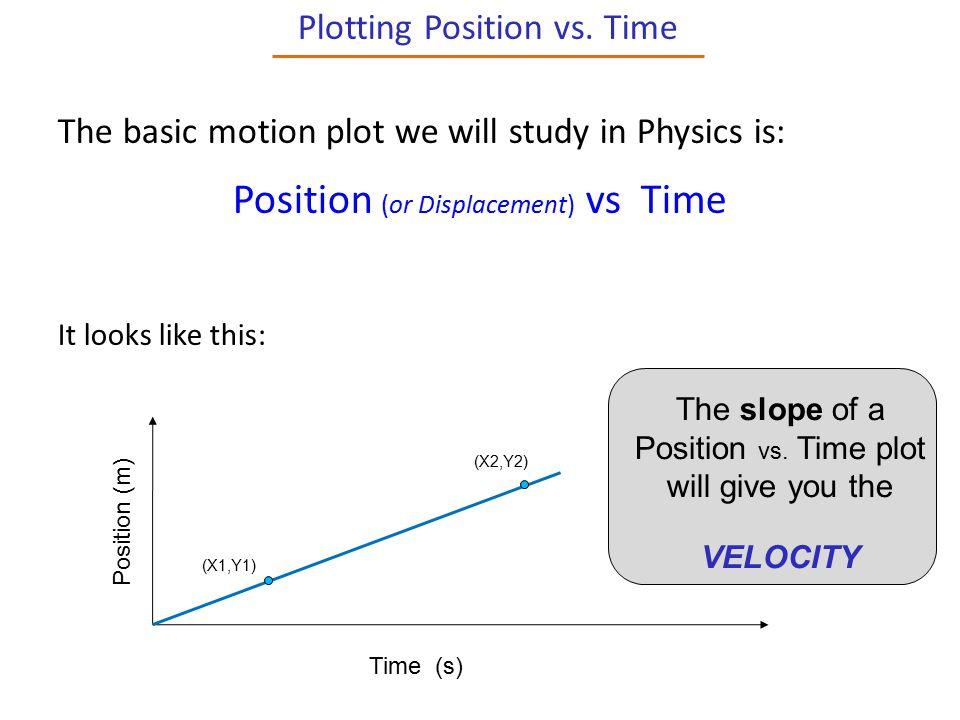 Plotting Position vs.
