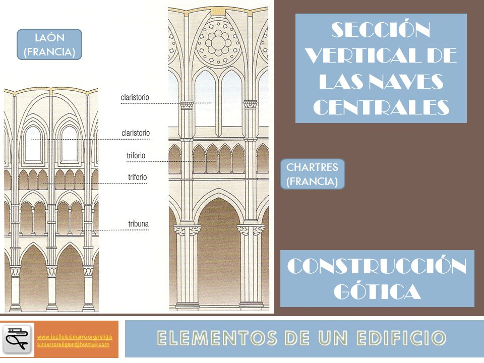 SECCIÓN VERTICAL DE LAS NAVES CENTRALES CHARTRES (FRANCIA) LAÓN (FRANCIA) CONSTRUCCIÓN GÓTICA