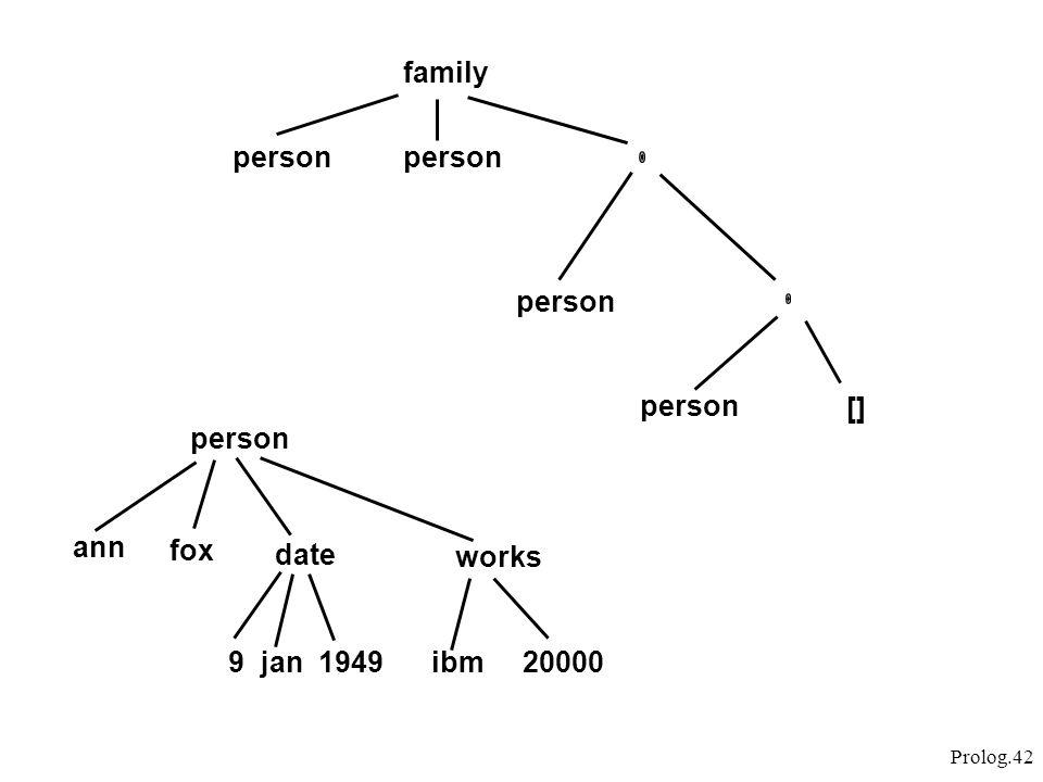 Prolog.42 family person ann fox date works 9 jan 1949ibm 20000 []