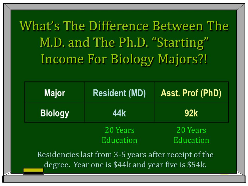 "MajorResident (MD)Asst. Prof (PhD) Biology44k92k What's The Difference Between The M.D. and The Ph.D. ""Starting"" Income For Biology Majors?! Residenci"