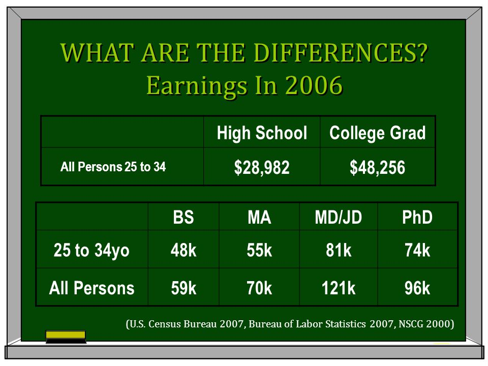 WHAT ARE THE DIFFERENCES? Earnings In 2006 WHAT ARE THE DIFFERENCES? Earnings In 2006 High SchoolCollege Grad All Persons 25 to 34 $28,982$48,256 BSMA
