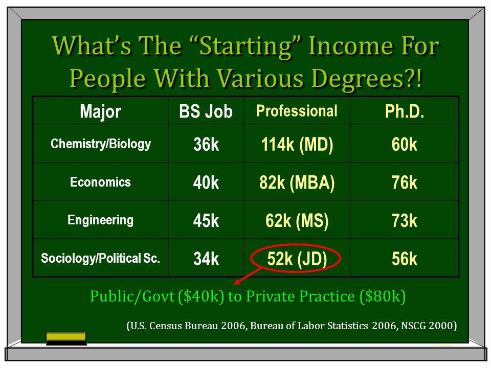 MajorBS Job Professional Ph.D.