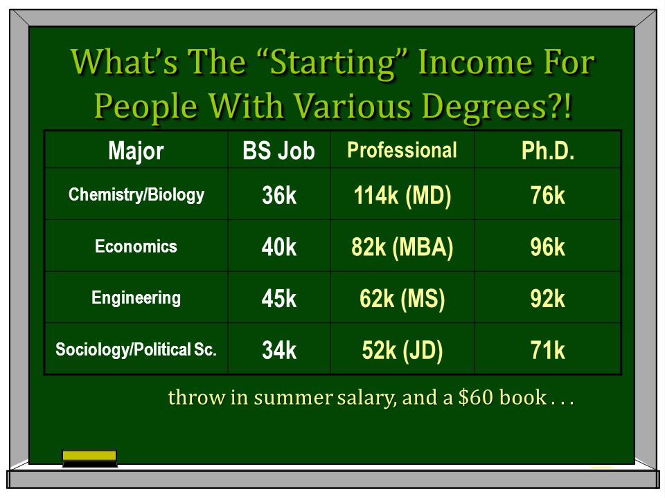 What's The Starting Income For People With Various Degrees?.