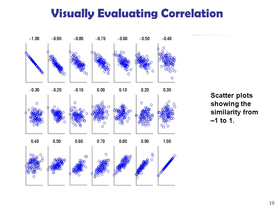 19 Visually Evaluating Correlation Scatter plots showing the similarity from –1 to 1.