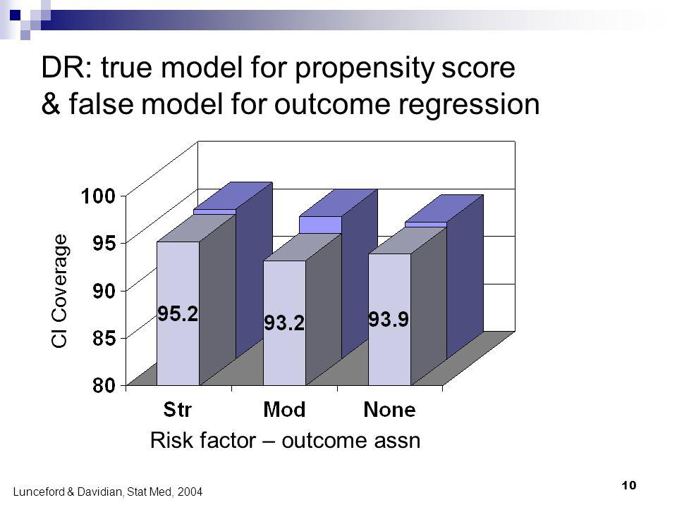10 CI Coverage DR: true model for propensity score & false model for outcome regression Risk factor – outcome assn Lunceford & Davidian, Stat Med, 200