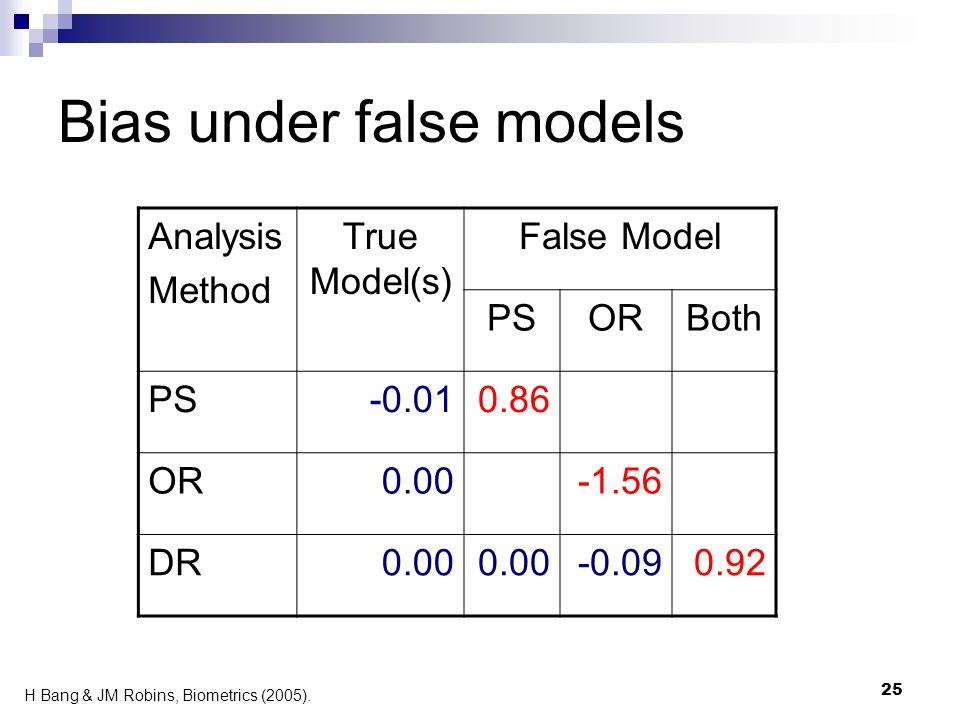 25 Bias under false models Analysis Method True Model(s) False Model PSORBoth PS-0.010.86 OR0.00-1.56 DR0.00 -0.090.92 H Bang & JM Robins, Biometrics