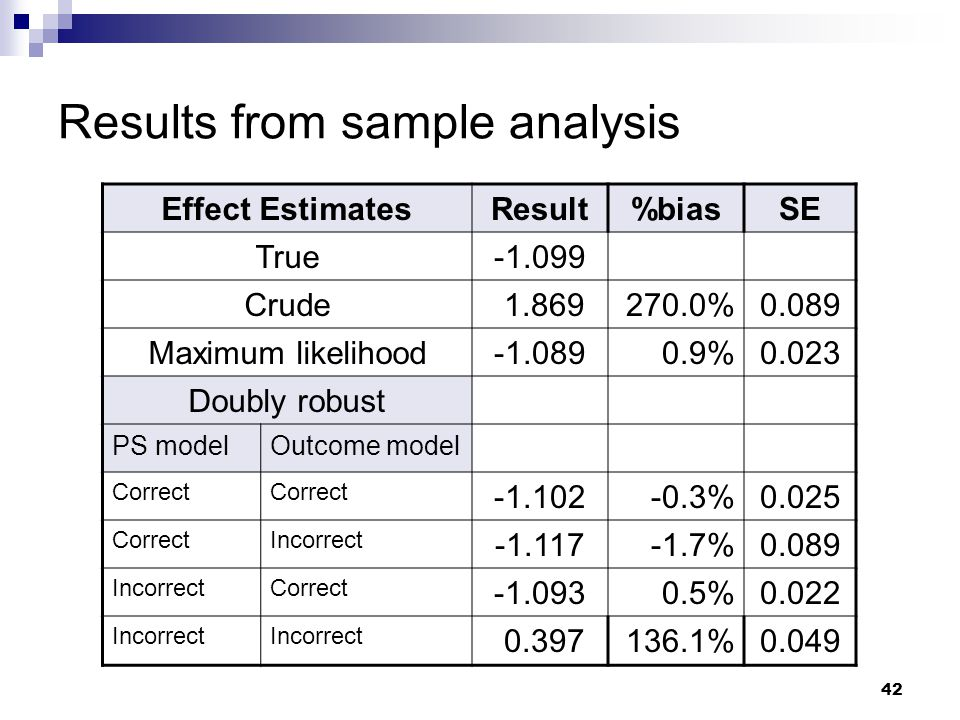 42 Results from sample analysis Effect EstimatesResult%biasSE True-1.099 Crude 1.869270.0%0.089 Maximum likelihood-1.0890.9%0.023 Doubly robust PS mod
