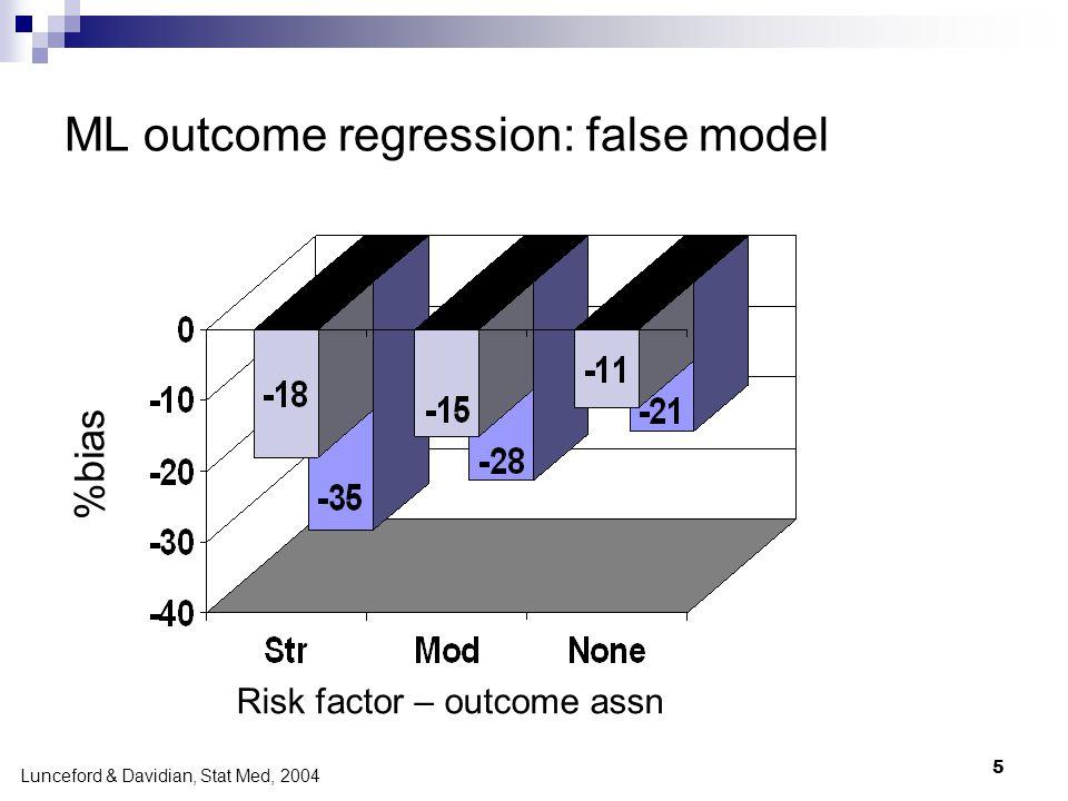 5 ML outcome regression: false model %bias Lunceford & Davidian, Stat Med, 2004 Risk factor – outcome assn