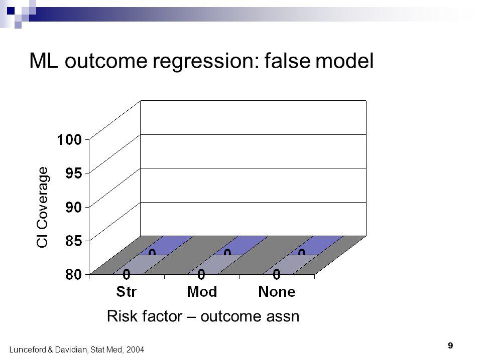 9 ML outcome regression: false model CI Coverage Risk factor – outcome assn Lunceford & Davidian, Stat Med, 2004