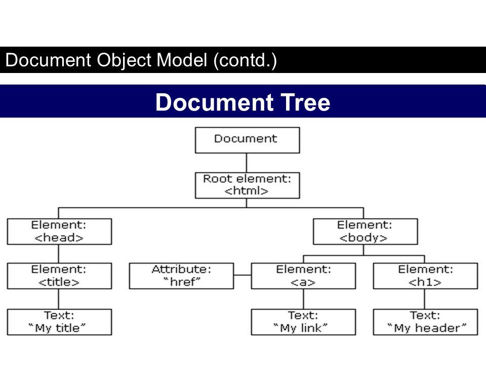 Document Object Model (contd.) Document Tree FaaDoOEngineers.com