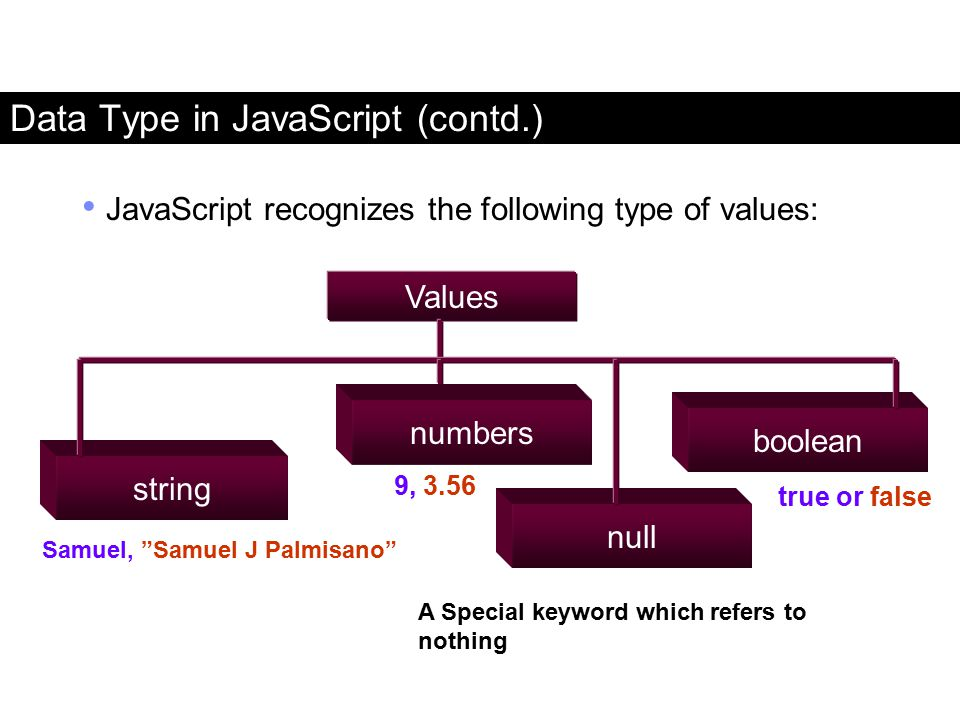 Data Type in JavaScript (contd.) JavaScript recognizes the following type of values: Values string numbers null boolean 9, 3.56 true or false Samuel,