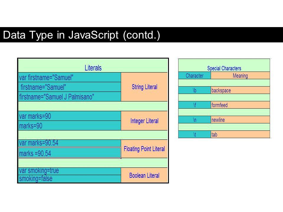 Data Type in JavaScript (contd.) FaaDoOEngineers.com
