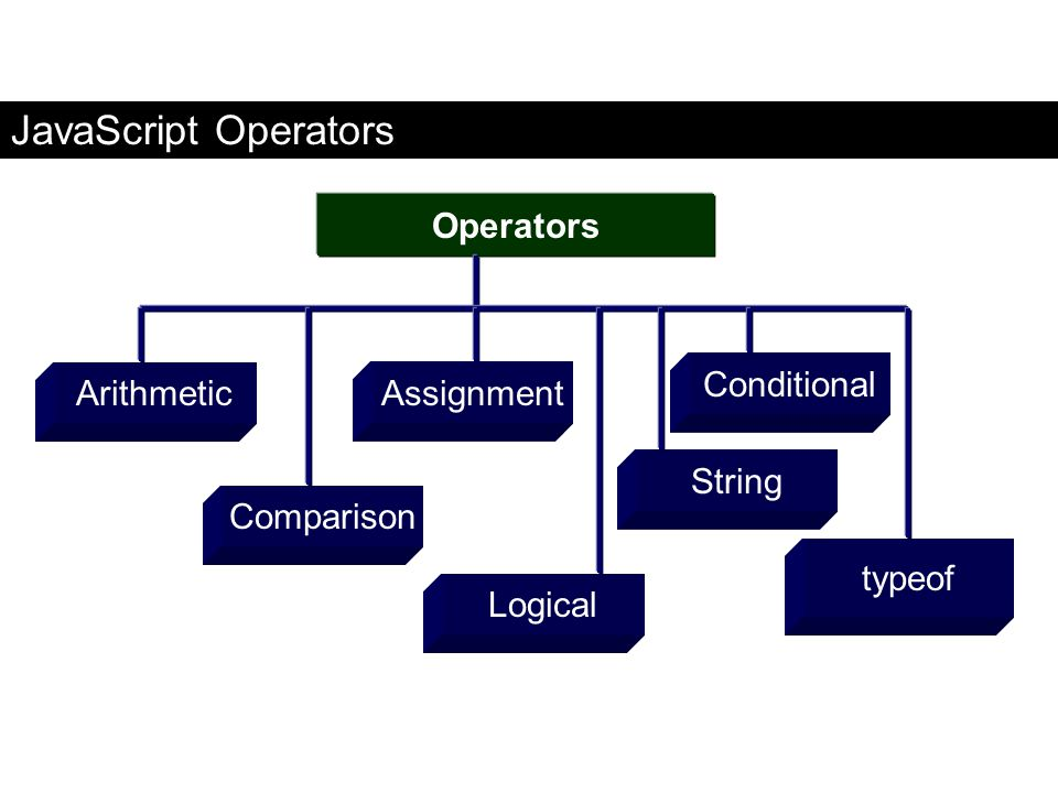 JavaScript Operators ArithmeticAssignment Conditional String Comparison Logical Operators typeof FaaDoOEngineers.com