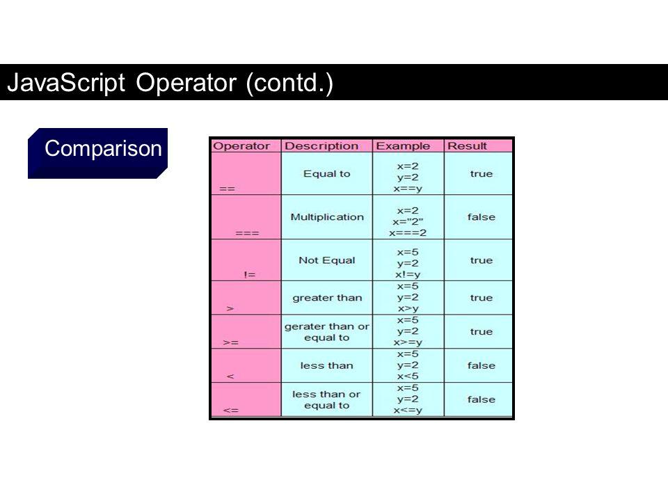 JavaScript Operator (contd.) Comparison FaaDoOEngineers.com