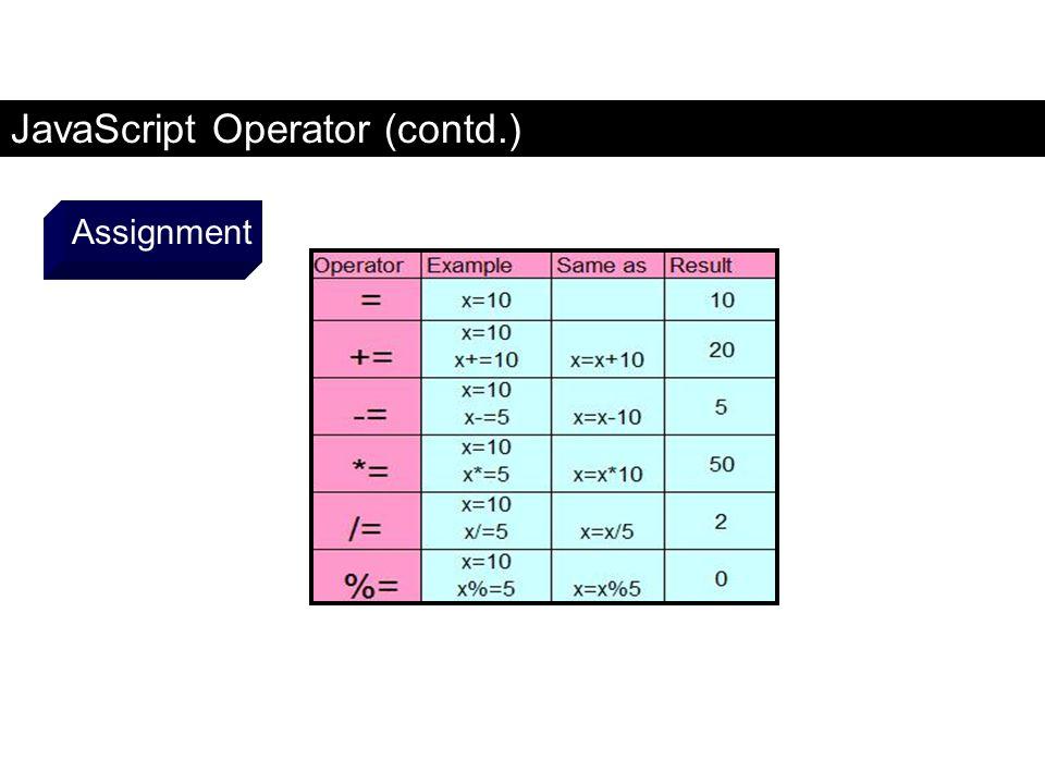 JavaScript Operator (contd.) Assignment FaaDoOEngineers.com
