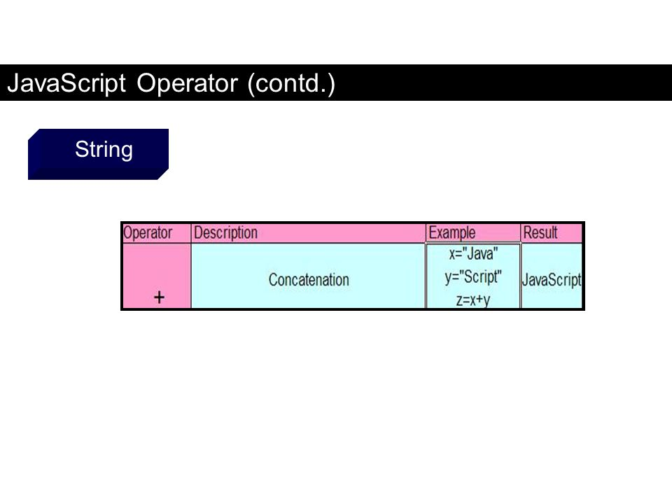 JavaScript Operator (contd.) String FaaDoOEngineers.com
