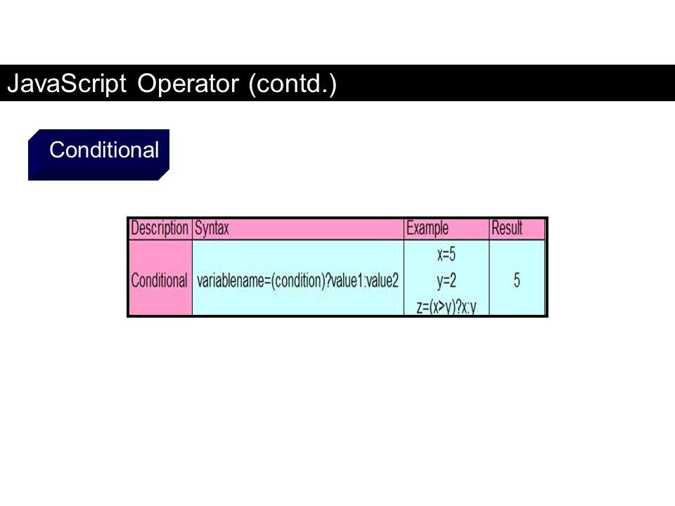 JavaScript Operator (contd.) Conditional FaaDoOEngineers.com
