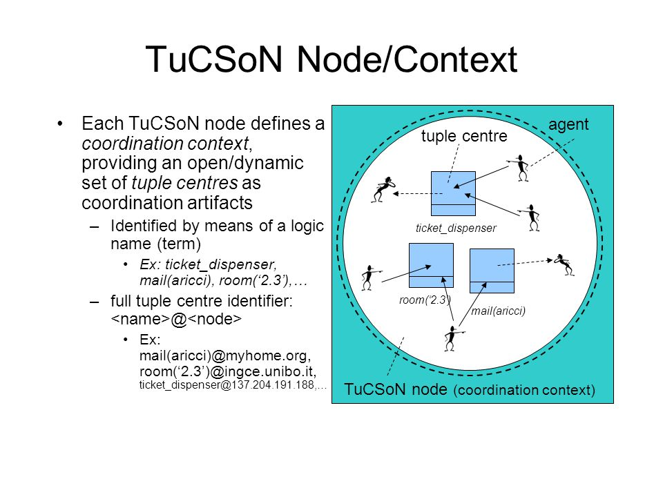 TuCSoN Node/Context Each TuCSoN node defines a coordination context, providing an open/dynamic set of tuple centres as coordination artifacts –Identified by means of a logic name (term) Ex: ticket_dispenser, mail(aricci), room('2.3'),… –full tuple centre identifier: @ Ex: mail(aricci)@myhome.org, room('2.3')@ingce.unibo.it, ticket_dispenser@137.204.191.188,… TuCSoN node (coordination context) ticket_dispenser room('2.3') mail(aricci) agent tuple centre
