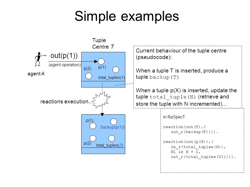 Simple examples Current behaviour of the tuple centre (pseudocode): When a tuple T is inserted, produce a tuple backup(T) When a tuple p(X) is inserte