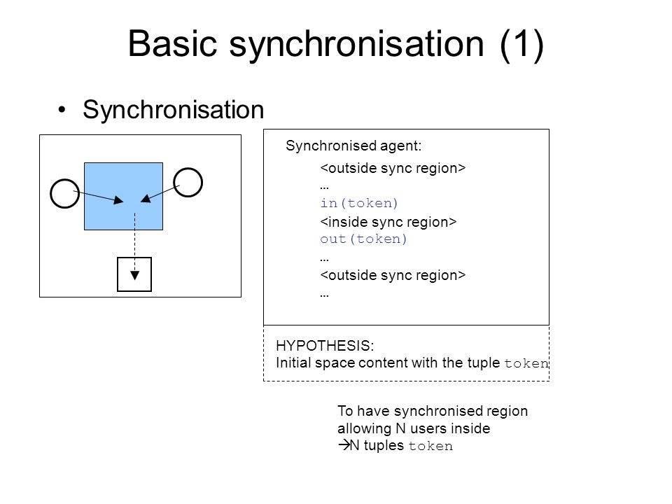 Basic synchronisation (1) … in(token) out(token) … … Synchronised agent: Synchronisation To have synchronised region allowing N users inside  N tuples token HYPOTHESIS: Initial space content with the tuple token