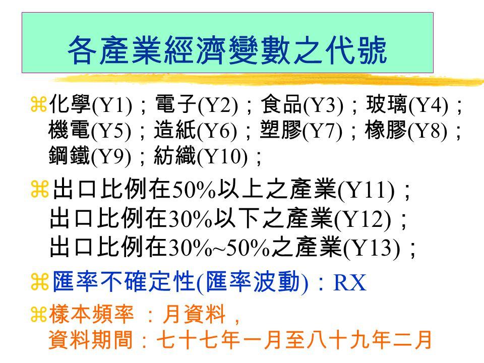 各產業經濟變數之代號 z 化學 (Y1) ;電子 (Y2) ;食品 (Y3) ;玻璃 (Y4) ; 機電 (Y5) ;造紙 (Y6) ;塑膠 (Y7) ;橡膠 (Y8) ; 鋼鐵 (Y9) ;紡織 (Y10) ; z 出口比例在 50% 以上之產業 (Y11) ; 出口比例在 30% 以下之產業 (