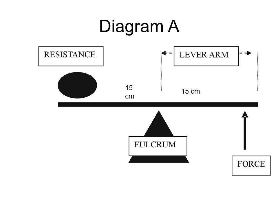 Diagram A 15 cm